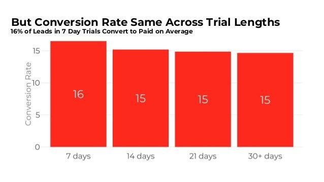 Trial Length Doesn't Alter Conversion; Shorten It 5
