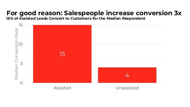 Sales Assistance Impact Evident at Every ACV The Median Respondent with 15k-50k ACVs Converts Assisted Leads at 20%