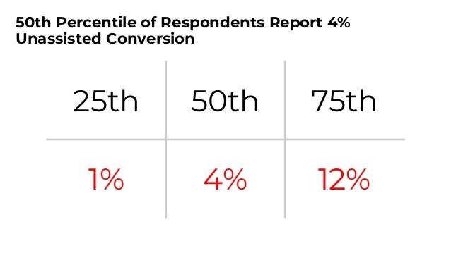 Aim for 4%+ Unassisted Conversion 7