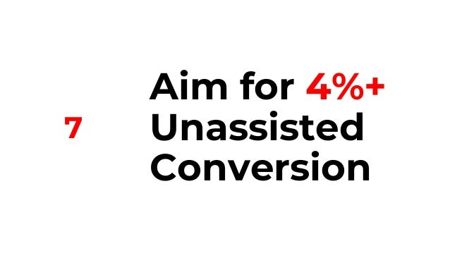 50% of Respondents Report 15.5% Assisted Conversion 25th 50th 75th 6.8% 15.5% 30%