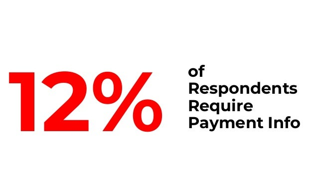 But the Data Suggests Many More Should On Average Unassisted Leads with Payment Collected Before Trial Convert at 10%