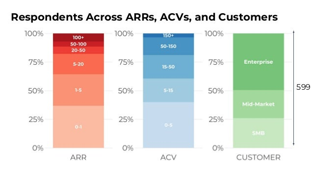 Respondents Span Many Different Buyers 16% of Respondents Target Marketers