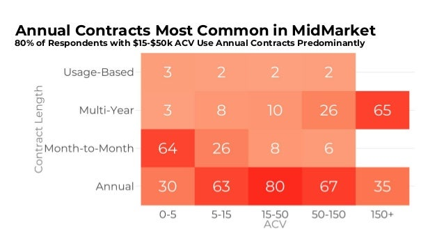 Stick with Annual Contracts 1
