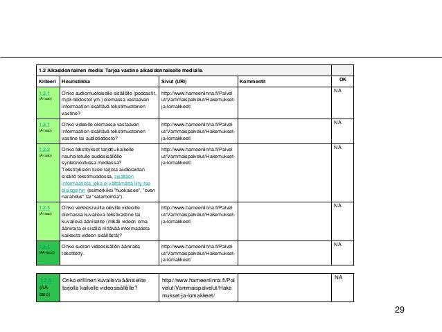29 1.2 Aikasidonnainen media: Tarjoa vastine aikasidonnaiselle medialle. Kriteeri Heuristiikka Sivut (URI) Kommentit OK 1....