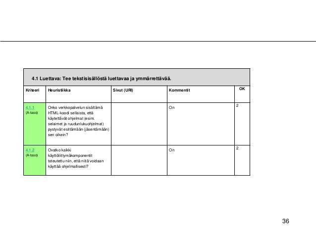 36 4.1 Luettava: Tee tekstisisällöstä luettavaa ja ymmärrettävää. Kriteeri Heuristiikka Sivut (URI) Kommentit OK 4.1.1 (A-...
