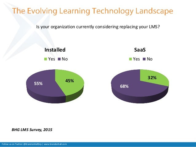 Saba - Replacing Your LMS with Brandon Hall - Slides