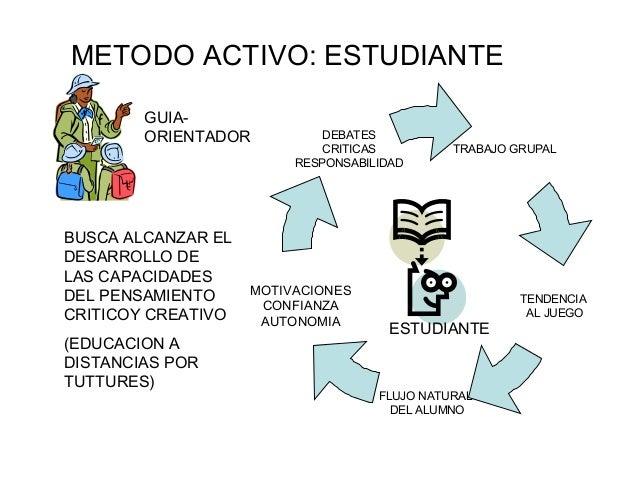 METODO ACTIVO: ESTUDIANTE        GUIA-        ORIENTADOR          DEBATES                            CRITICAS          TRA...