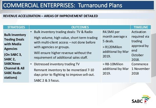 Sabc Roadmap Strategic Roadmap