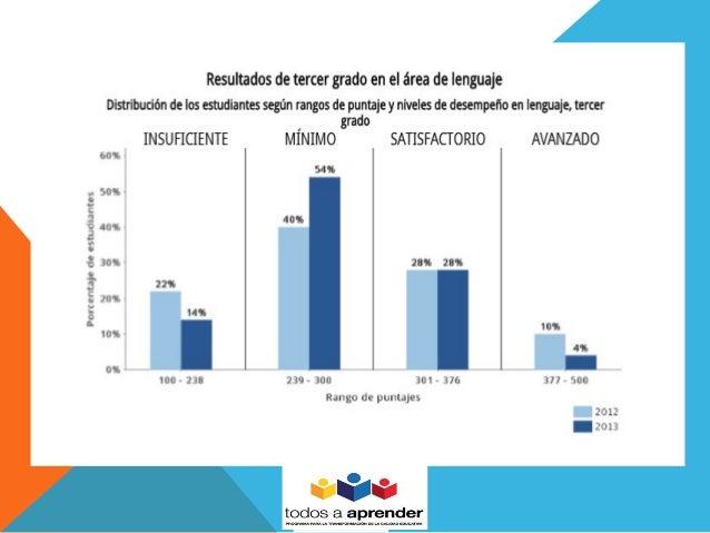 Saber 2013 Institución Educativa Aguatendida