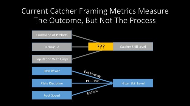 Like a Rock: Exploring How a Catcher's Movement Affects Framing Slide 3