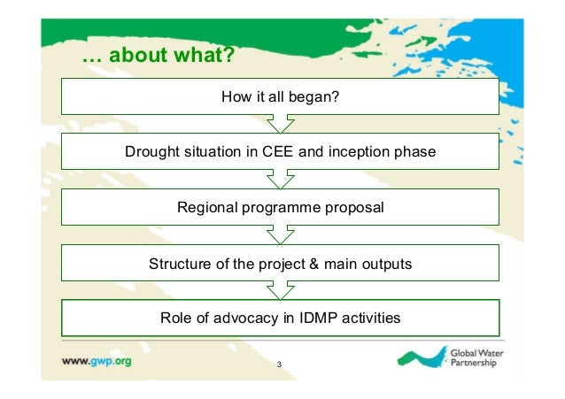 … about what?                How it all began?   Drought situation in CEE and inception phase          Regional programme ...