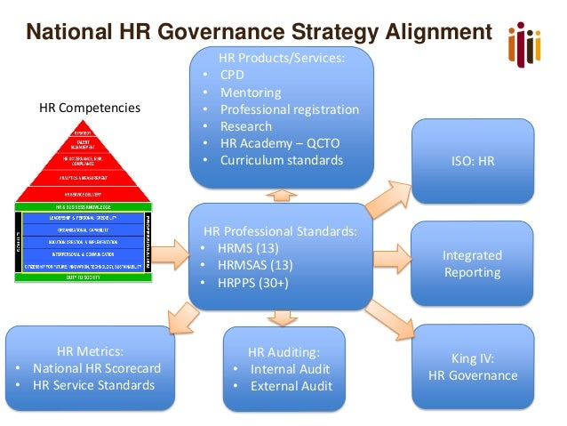 conclusion on hr audit Inadequate or inaccurate information leads to inaccurate analysis and conclusions human resources audit can check the effectiveness of the hr function.