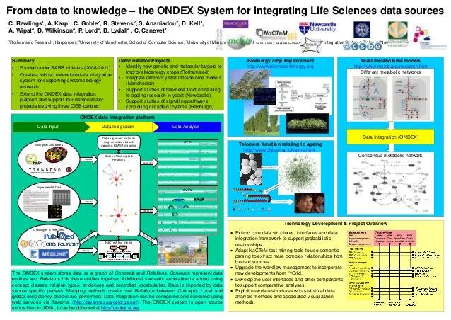 ONDEX data integration platform Technology Development & Project Overview Bioenergy crop improvement From data to knowledg...