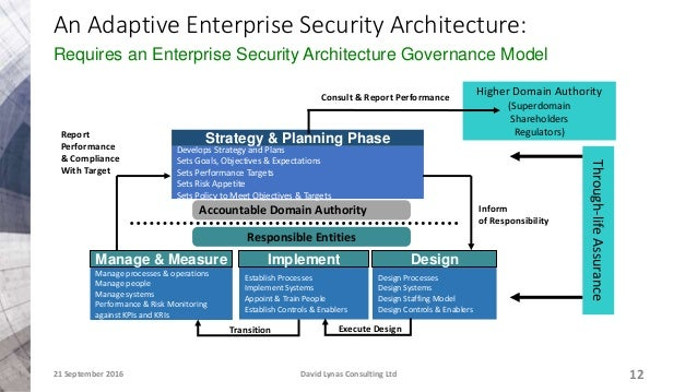 adaptive enterprise security architecture