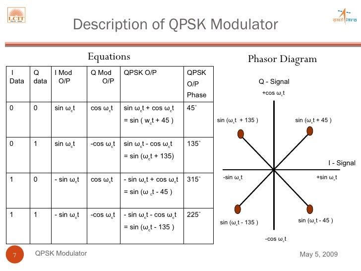 hardware implementation of qpsk modulator for satellite. Black Bedroom Furniture Sets. Home Design Ideas