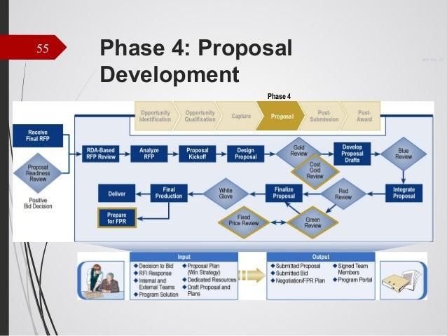 business plan staffing plan