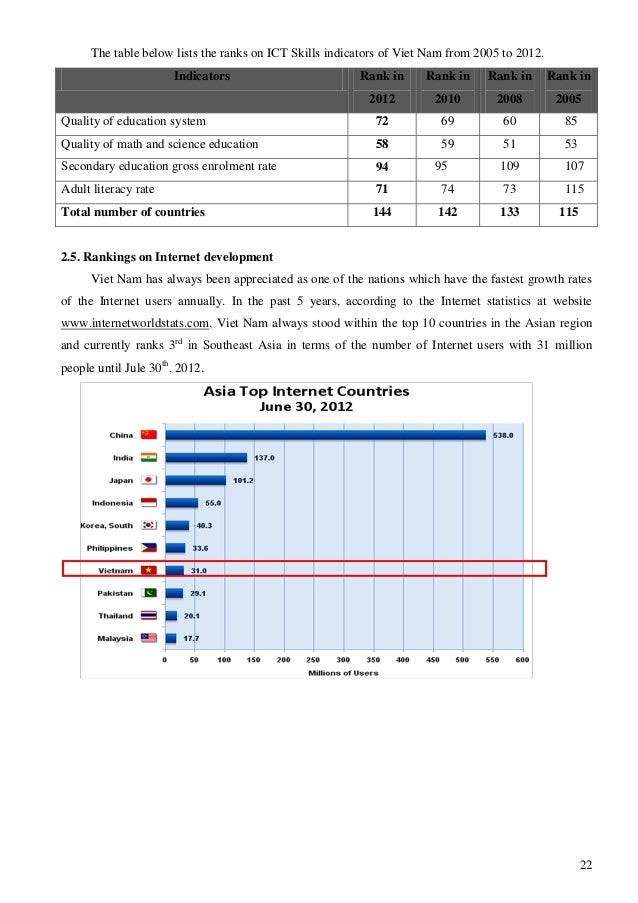 22 The table below lists the ranks on ICT Skills indicators of Viet Nam from 2005 to 2012. Indicators Rank in 2012 Rank in...