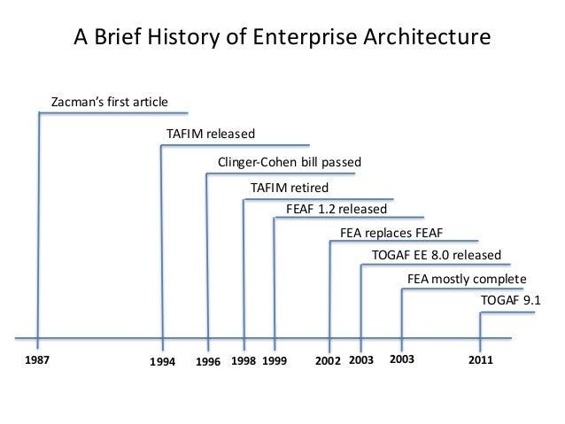 Enterprise Security Architecture