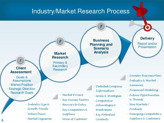 Schweiger & Associates - Consulting Processes
