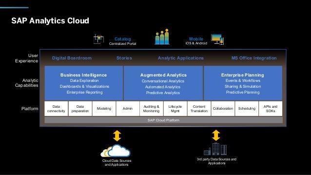 SAP Analytics Cloud Platform Analytic Capabilities User Experience SAP Cloud Platform Digital Boardroom Stories Analytic A...