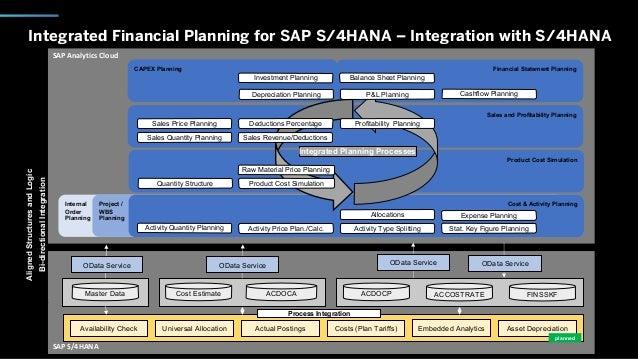 SAP Analytics Cloud CAPEX Planning SAP S/4HANA Integrated Financial Planning for SAP S/4HANA – Integration with S/4HANA AC...