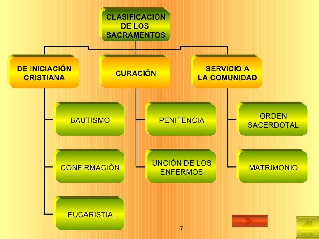 CLASIFICACION DE LOS  SACRAMENTOS DE INICIACIÓN CRISTIANA CURACIÓN SERVICIO A LA COMUNIDAD BAUTISMO CONFIRMACIÓN EUCARISTI...