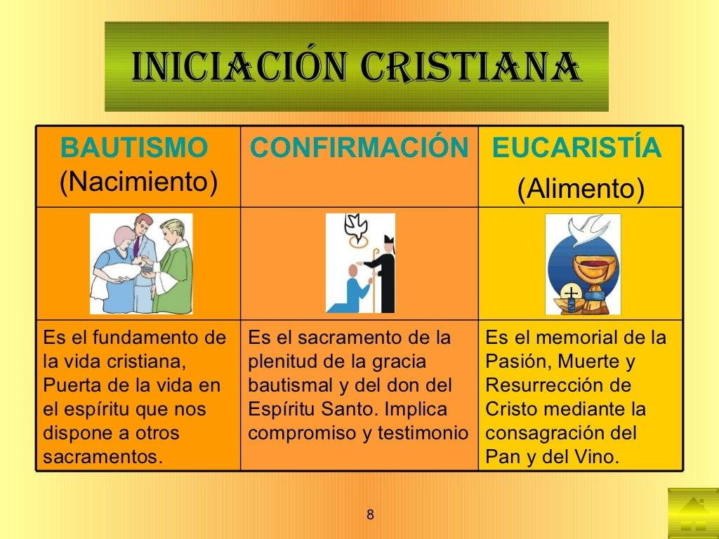 INICIACIÓN CRISTIANA BAUTISMO   (Nacimiento) CONFIRMACIÓN   (Madurez) EUCARISTÍA   (Alimento) Es el fundamento de la vida ...