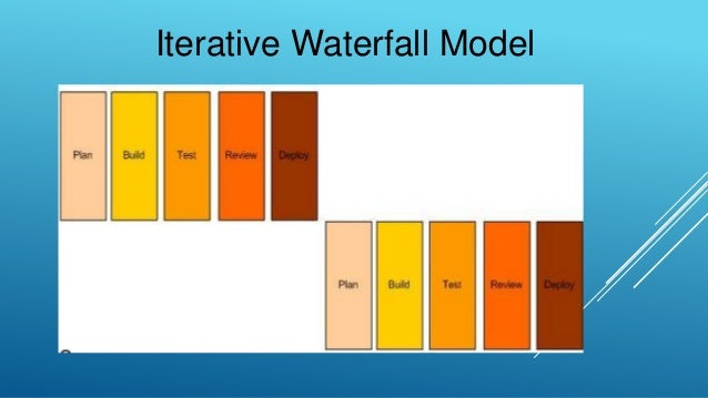 Sdlc model waterfall iterative waterfall spiral for Waterfall design model