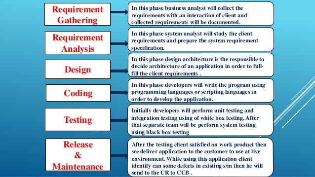 Sdlc model waterfall iterative waterfall spiral for Waterfall model is not suitable for