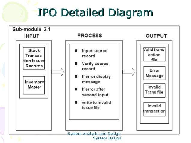 Ipo Charts In System Analysis And Design