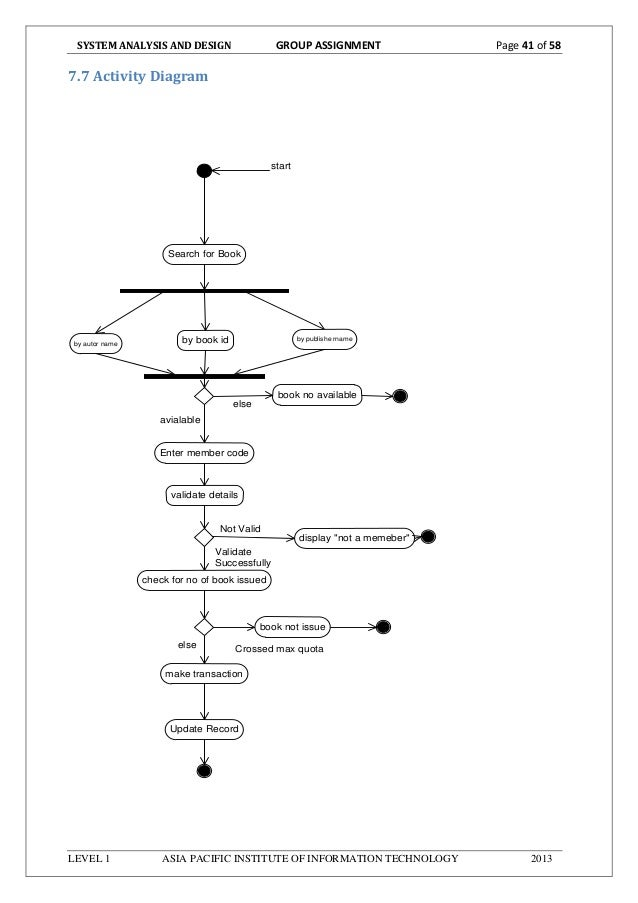 Activity diagram for library management system using rfid circuit automated library management system rh slideshare net collaboration diagram for library management system interaction overview diagram ccuart Gallery