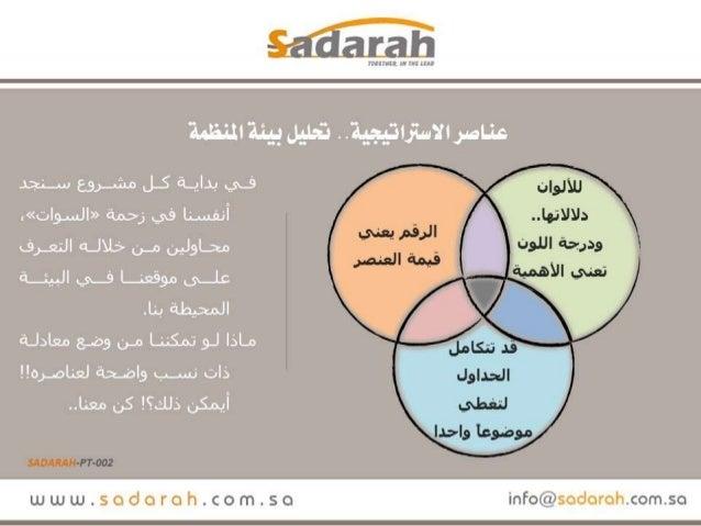 Sadarah pt-002.. تحليل بيئة المنظمة.. عرض Slide 3