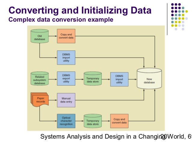 system analysis and design computerized entranced System analysis and design - overview advertisements previous page next page   the behavior of a computer system is controlled by the operating system and software in order to keep system in balance, what and how much input is needed is determined by output specifications.