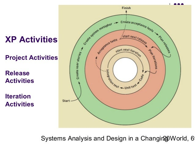 the six activities of system analysis Answer to what are the six activities of systems analysis, and which activity is discussed beginning with this chapter.