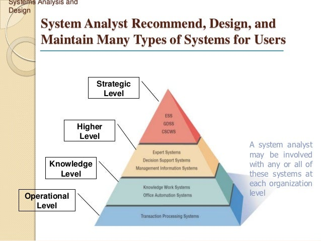 System Analysis and Design (SAD) - Blogger