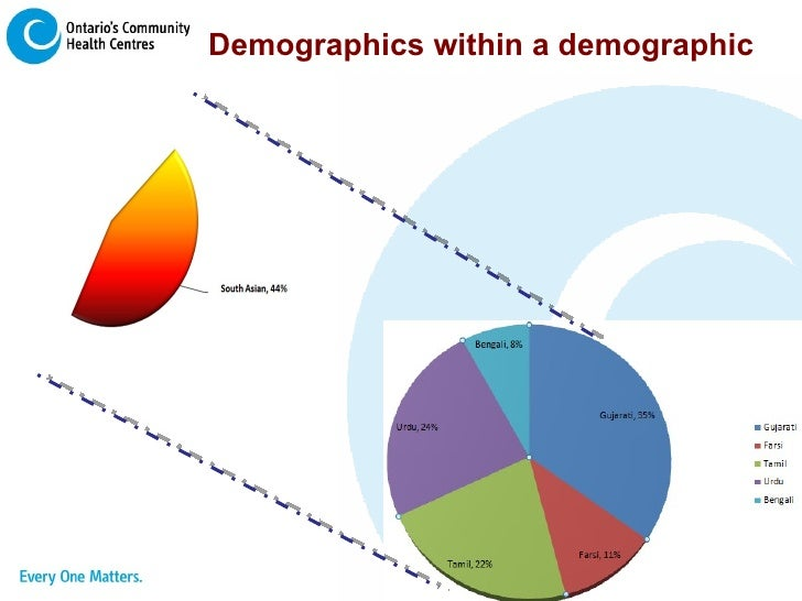 Demographics within a demographic