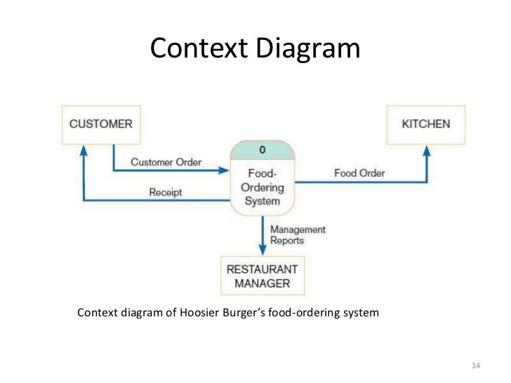 Structured vs object oriented analysis and design context diagrambr ccuart Gallery