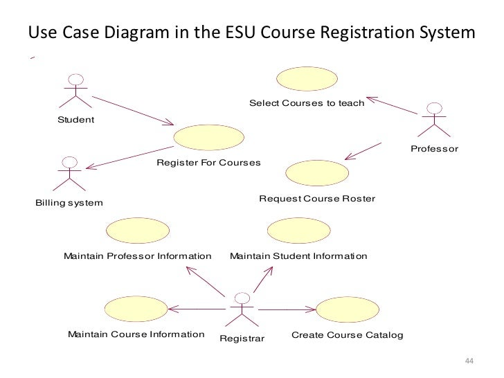 Structured vs object oriented analysis and design use case diagram in the esu course registration systembr ccuart Choice Image