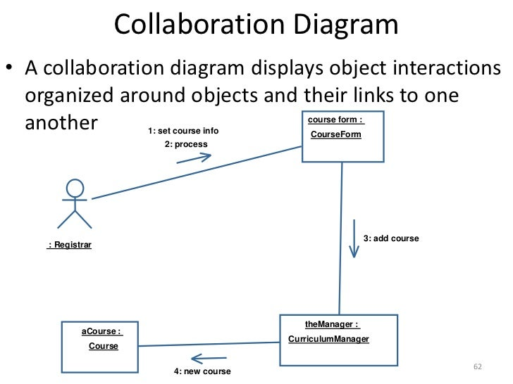 Structured vs object oriented analysis and design 62 collaboration diagrambr course ccuart Images