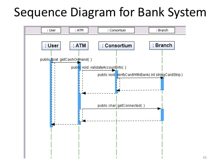 Sequence diagram for banking system pdf product wiring diagrams structured vs object oriented analysis and design rh slideshare net sequence diagram for online banking system ccuart Gallery