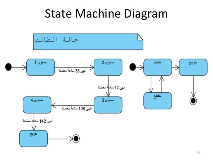 Structured vs object oriented analysis and design 67br state machine diagrambr ccuart Image collections