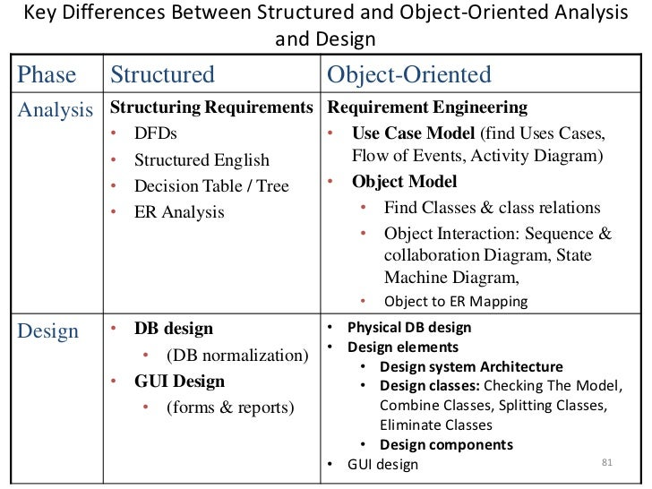 Discuss And Contrast System Analysis And System Design