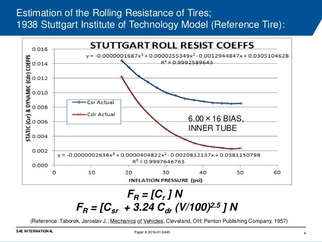 Estimation of the rolling resistance of tires - Coefficient of rolling friction table ...