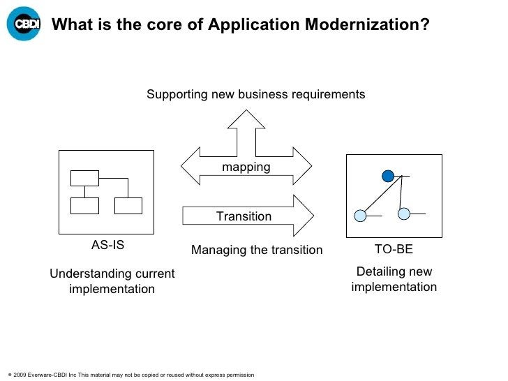 What is the core of Application Modernization? AS-IS TO-BE Transition Understanding current implementation Detailing new i...