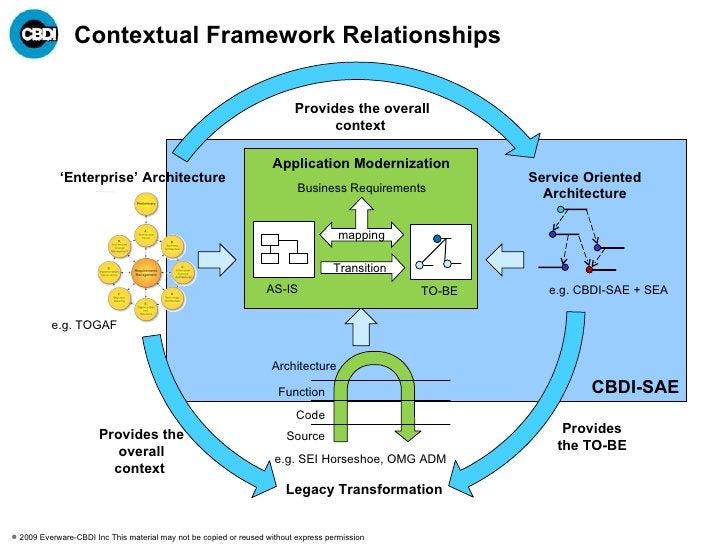 Contextual Framework Relationships CBDI-SAE ' Enterprise' Architecture e.g. TOGAF Legacy Transformation Service Oriented A...