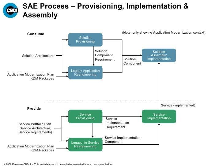SAE2 Process Disciplines – Planning and Architecture <ul><li>Application Modernization Planning (AMP) </li></ul><ul><ul><l...