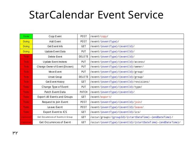 StarCalendar Event Service Done Copy Event POST Doing Add Event POST Doing Get Event Info GET Doing Update Event Data PUT ...