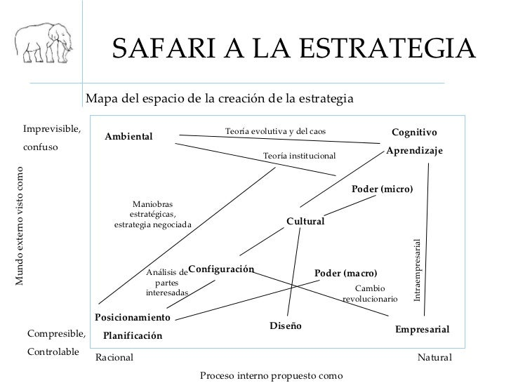 safari a la estrategia essay La estrategia de chochueca narrates the assault on the nights of dominica postmodernity this essay has been submitted by a student.