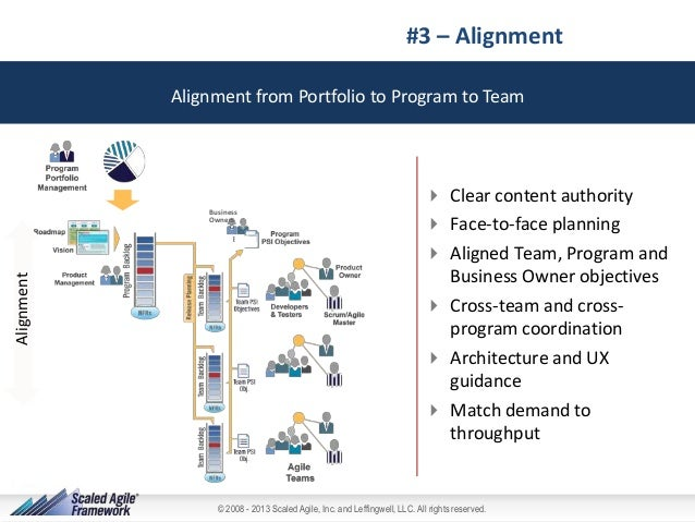 #3 – Alignment Alignment from Portfolio to Program to Team  Alignment  Business Owners   Clear content authority  Face-t...