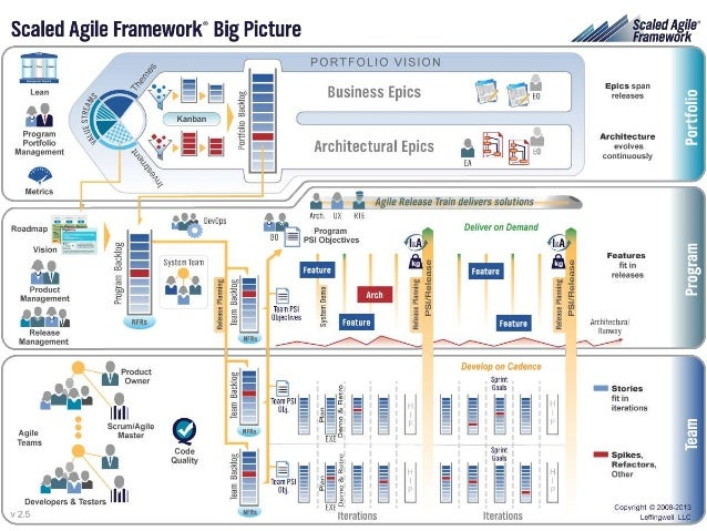 Scaled Agile Framework® Overview